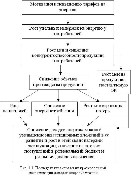 Рис.1.1. Последействия стратегии краткосрочной максимизации доходов энергокомпании