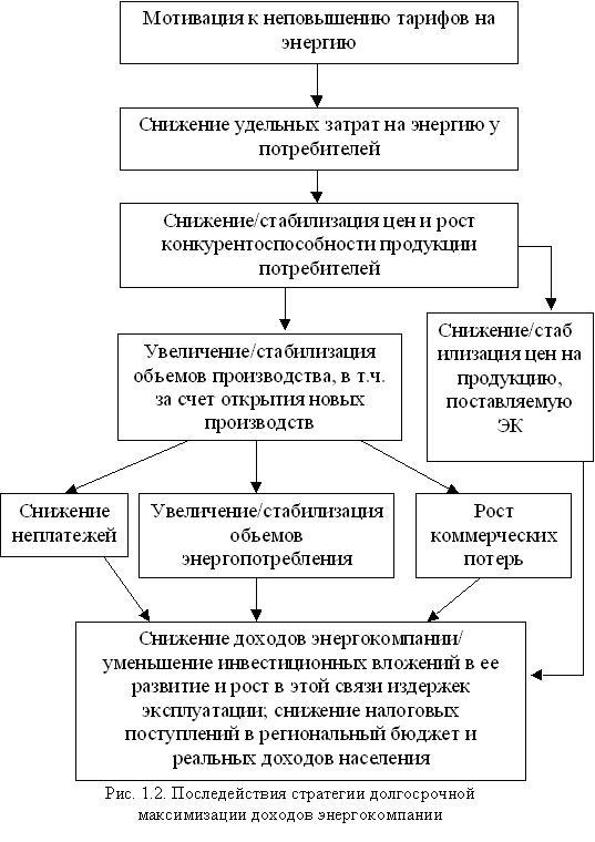 Рис.1.2. Последействия стратегии долгосрочной максимизации доходов энергокомпании