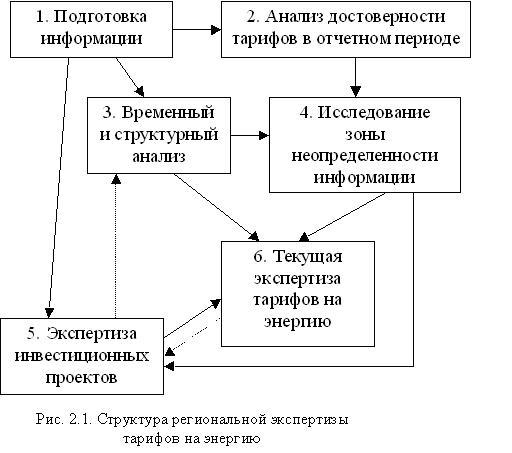 Рис.2.1. Структура региональной экспертизы тарифов на энергию