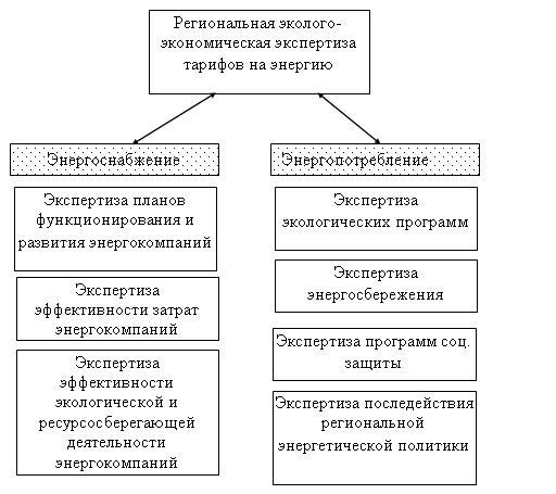 Рис. 3. Принципиальная структура интегрированной экспертизы тарифов на энергию