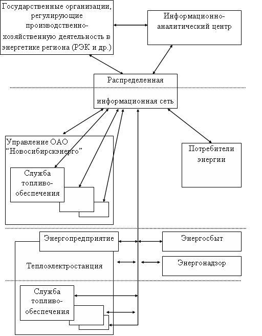 Рис. 4. Информационное обеспечение экспертизы тарифов: структура распределенной информационной сети