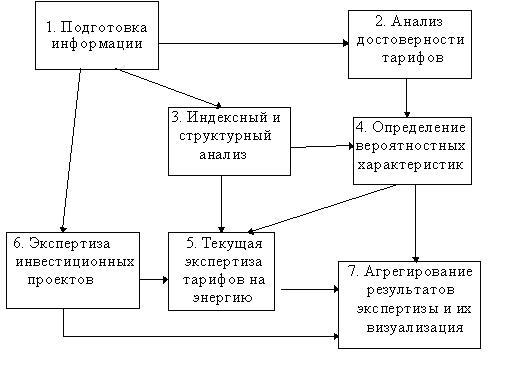 Рис.1 Структура модели региональной экспертизы тарифов на энергию
