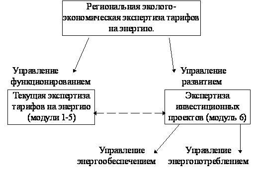 Рис.2 Принципиальная структура региональной эколого-экономической экспертизы тарифов на энергию